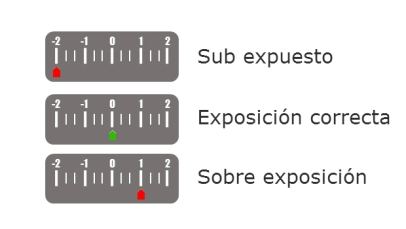 Exposimetro
