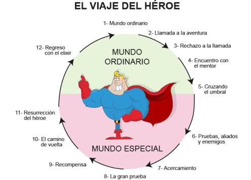 El-Viaje-del-Heroe.png